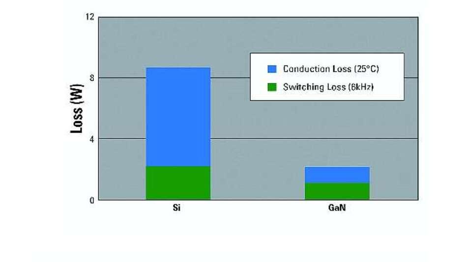 Bild 6: Leitungs- und Schaltverluste bei modernen siliziumbasierten IGBTs und Dioden und »GaNpowIR«-Bausteinen (IC = 1,5 A, Ubus = 300 V, Uout = 160 V, Pout = 415 W, TGehäuse = +150 °C)