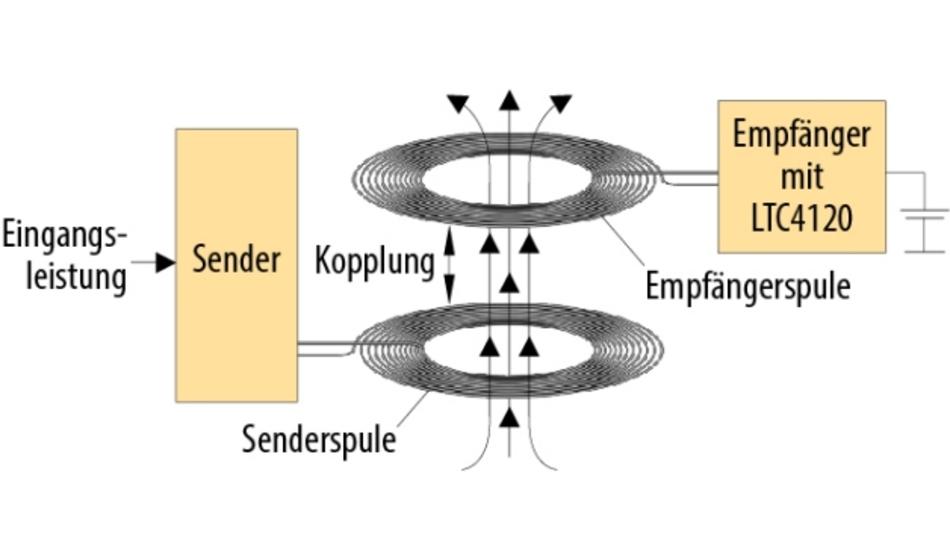 Bild 1. Bei einem drahtlosen Übertragungssystem erzeugt der Sender mit der Spule ein magnetisches Wechselfeld, die Empfangsspule nimmt die elektrische Energie auf und der Empfänger konditioniert diese für das Laden einer Batterie.