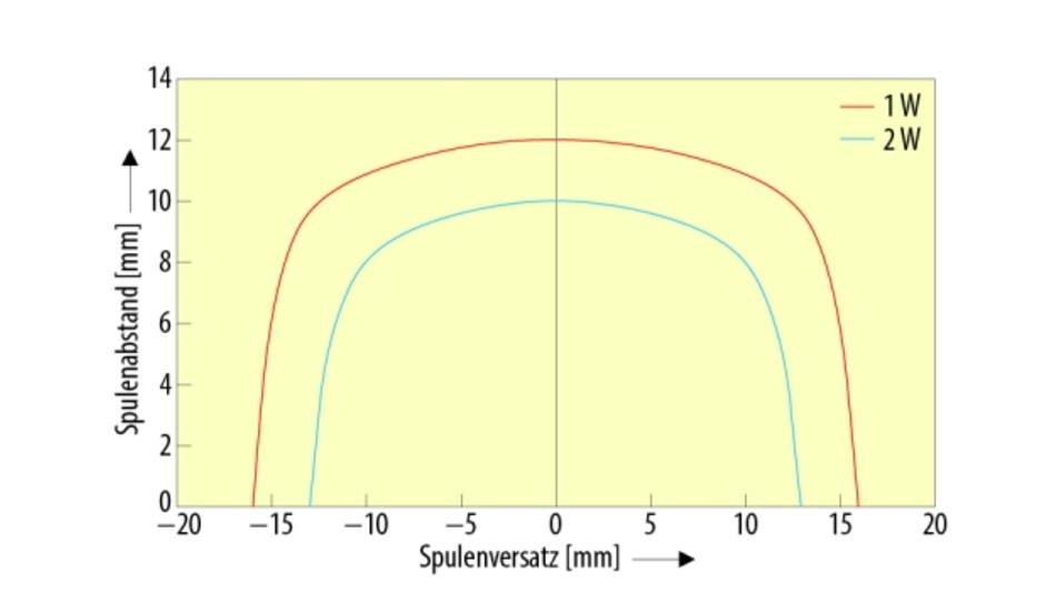 Bild 2. Ein Versatz von Sender- und Empfängerspule zueinander beeinträchtigt die Übertragung kaum: Bei einem Spulenabstand von 10 mm kann der Versatz immer noch fast 15 mm betragen  (bei 1 W).