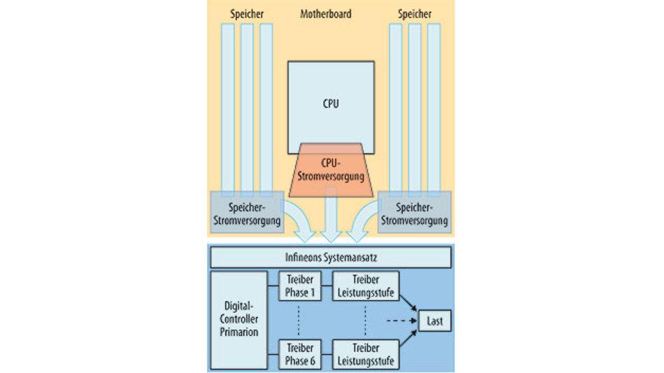 Bild 2. Der von Infineon verfolgte Systemansatz.