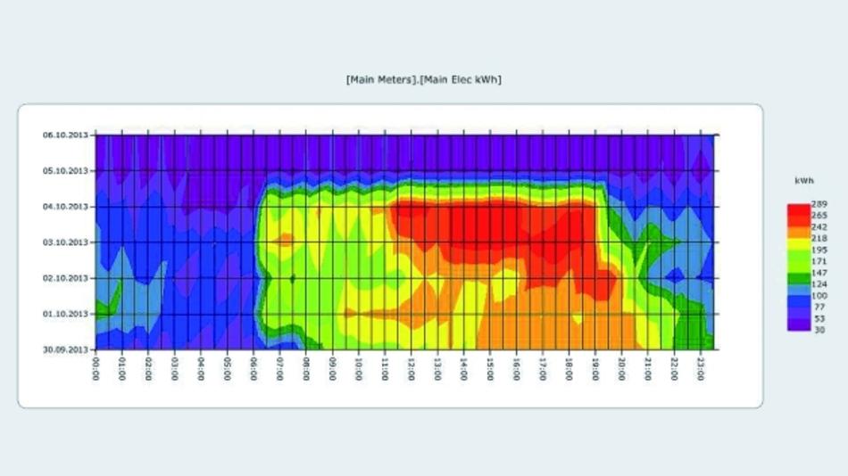 Bild 6. Analyse über eine Woche rund um die Uhr; Verbräuche hier durch verschiedene Farben dargestellt.