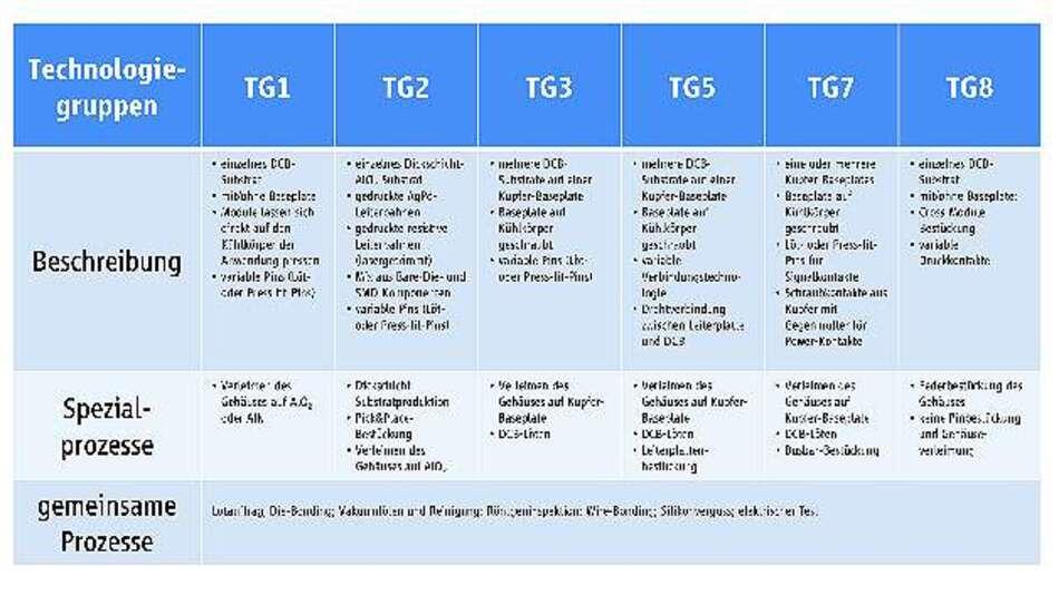Tabelle 1: Übersicht zu den verschiedenen Technologiegruppen (TG) von Vincotech