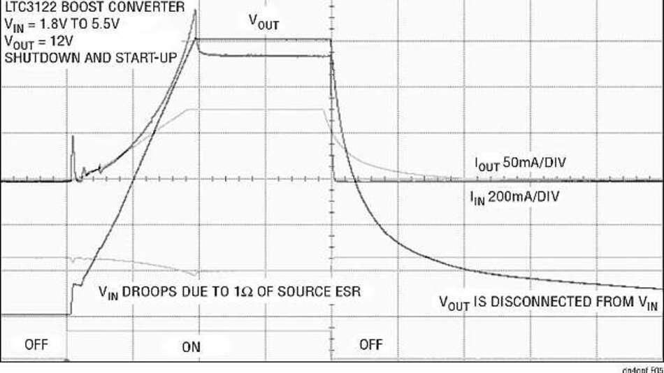 Bild 5: Die Begrenzung des Einschaltstroms minimiert Spannungsein-brüche auf der Eingangsquelle. Der Ausgang ist beim Abschalten vom Eingang getrennt