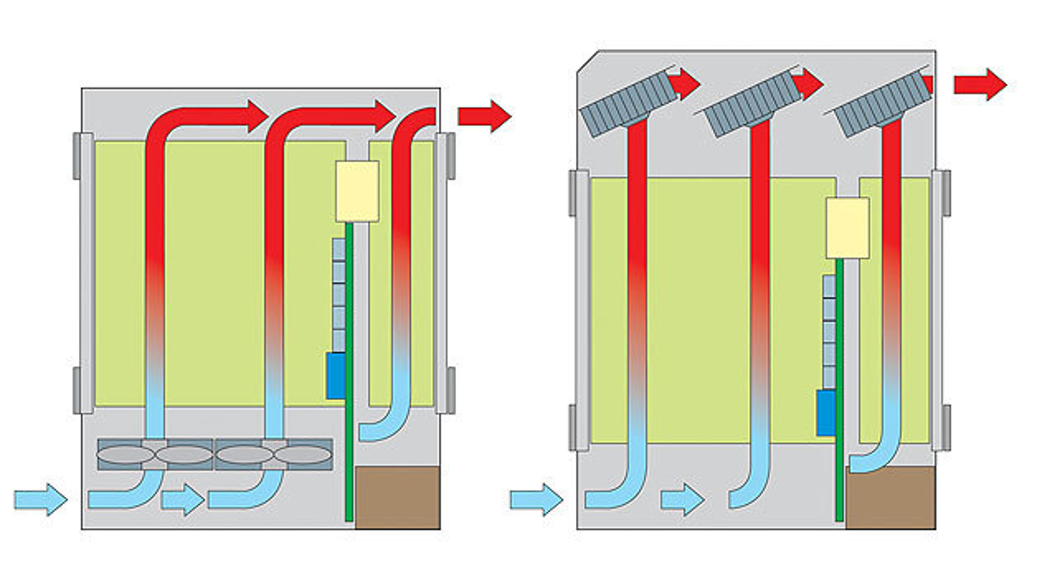 Bild 3. AdvancedTCA-System mit Push-Kühlung (links) oder Pull-Kühlung (rechts).