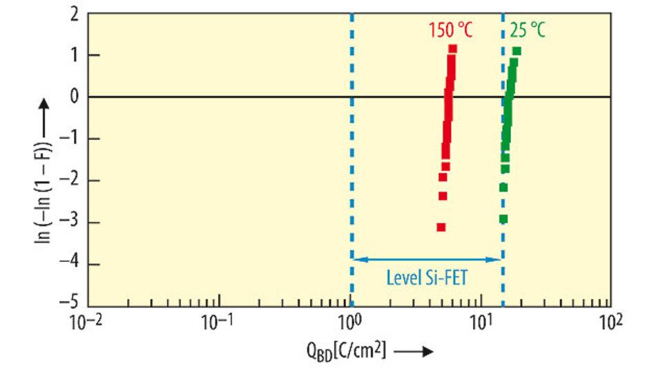 Bild 1. Ergebnisse des CCS-TDDB-Tests (24 C/cm²; DMOSFET: 2,2 × 2,4 mm²; n = 22).