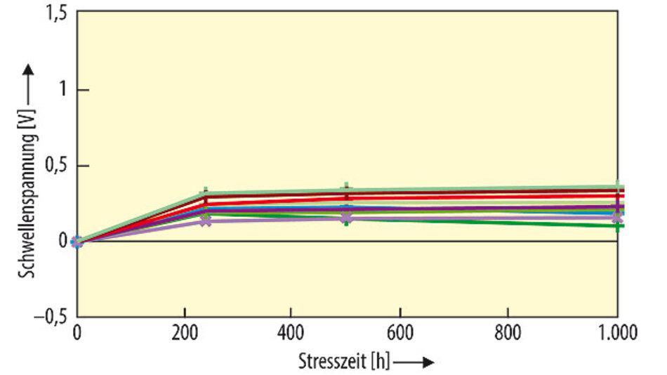 Bild 2. Schwellenspannung während des Stresstests (U<sub>gs</sub> = +22 V; T = 150 °C).