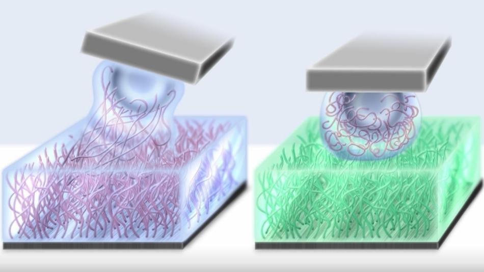 Bild 1: Zwei unterschiedliche Polymere an der Kontaktstelle (rechts) verhindern, dass sich die Polymere ineinander verhaken und dadurch abbremsen (links).