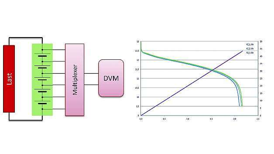 Bild 3: Kapazitätsprüfung im Rahmen des Funktionstests