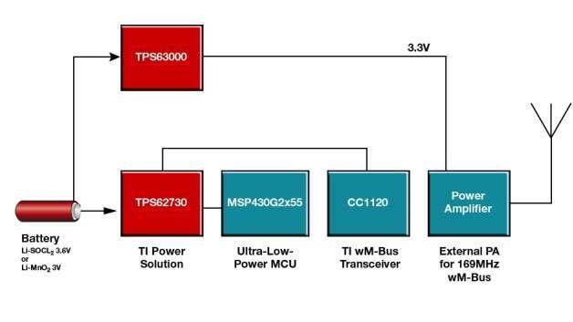 Intelligente Zähler für Europa: Energiesparendes 169-MHz-wMBus ...