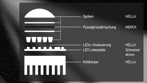 Schematische Darstellung des volladaptiven Beleuchtungssystems.