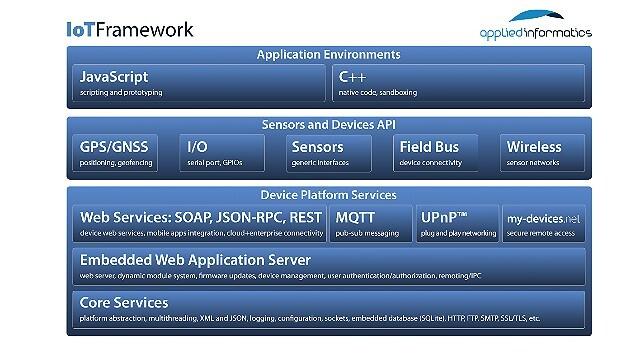 Schematische Darstellung des IoT-Frameworks von Applied Informatics