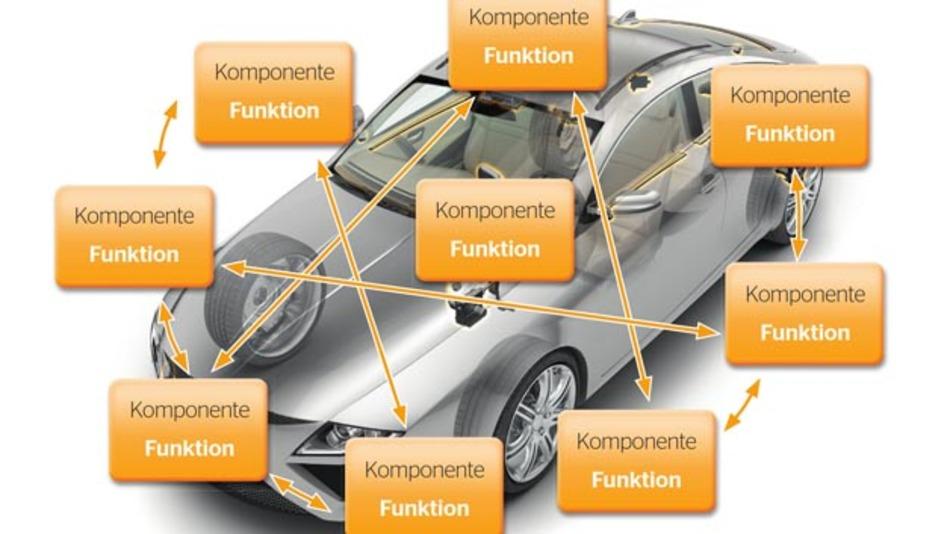 Aktuelle und zukünftige Fahrzeugfunktionen werden immer komplexer; viele dieser Funktionalitäten werden erst durch das Zusammenspiel einzelner Komponenten ermöglicht.