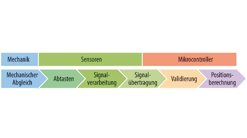 Bild 1. An jeder Stelle der Signalerfassung können Sensorungenauigkeiten auftreten.