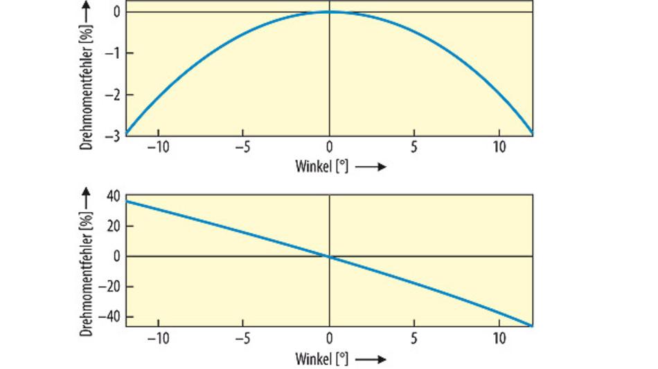 Bild 3. Das Drehmoment des Motors (20 Nm) verändert sich unterschiedlich in Abhängigkeit vom Betriebspunkt. Zu sehen sind der Winkelfehler bei Grunddrehzahl (oben) und der Winkelfehler im Feldschwächbereich (2489 min<sup>–1</sup>; unten).