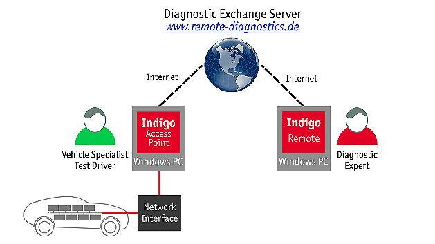 Fahrzeuge weltweit interaktiv diagnostizieren mit Indigo.