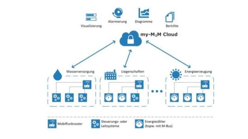 Monitoring für alle Liegenschaften, komfortabel dank der Cloud