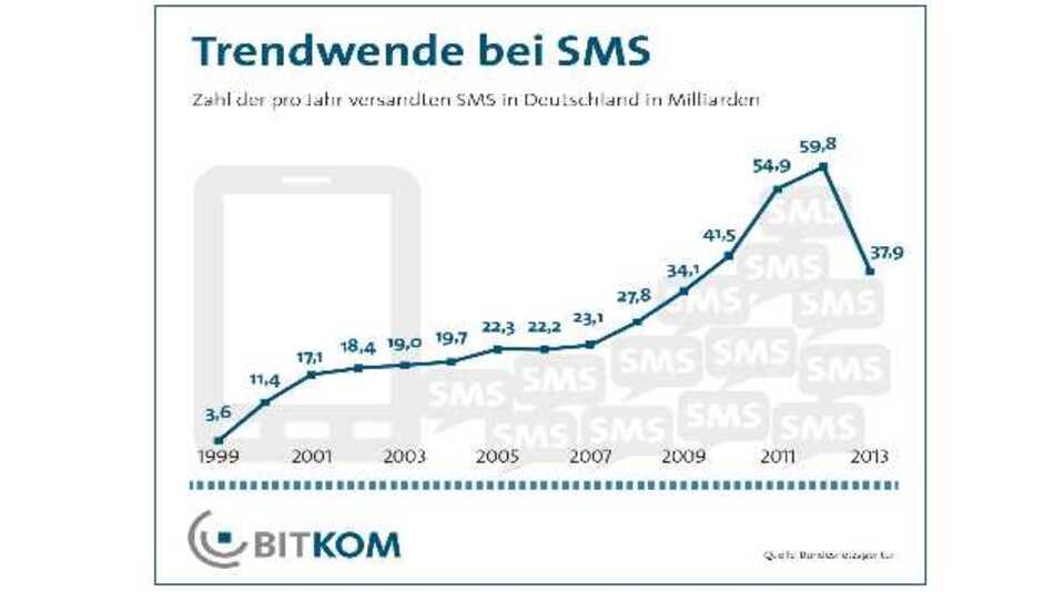 Instant-Messaging-Dienste und soziale Netzwerke machen der SMS Konkurrenz