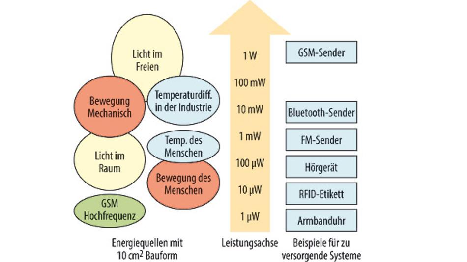 Bild 1. Überblick über die Energiedimension von verschiedenen elektrischen Energiequellen und Verbrauchern.