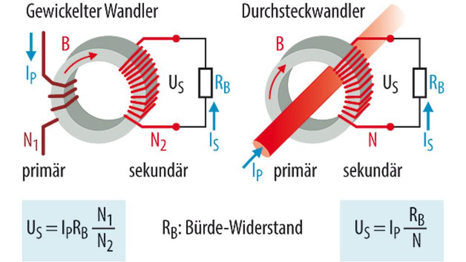 Bild 1. Grundsätzlicher Aufbau von Stromwandlern. Der Durchsteckwandler kann zum Anzapfen eines stromdurchflossenen Leiters gut genutzt werden.