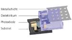 Farbsensor regelt Helligkeit und Farbe von LEDs