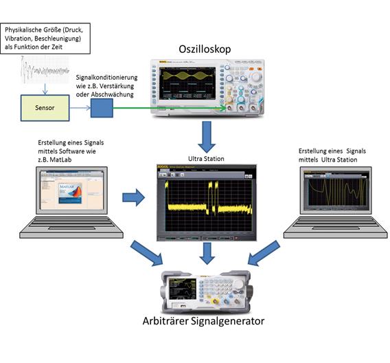 Bild 2: Verschiedene Möglichkeiten, Signaldaten in den Generator zu laden