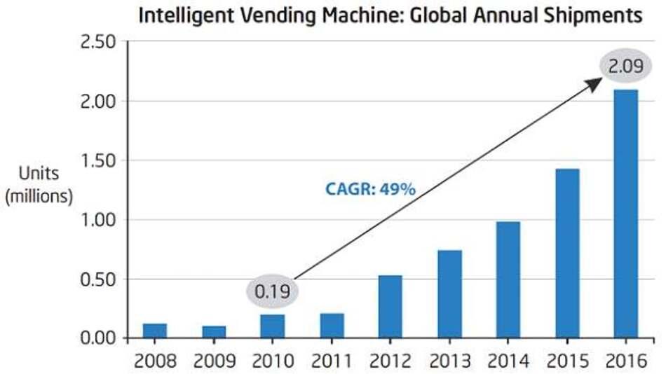 Frost and Sullivan rechnet mit einem rasanten Wachstum für »Intelligent Vending«.