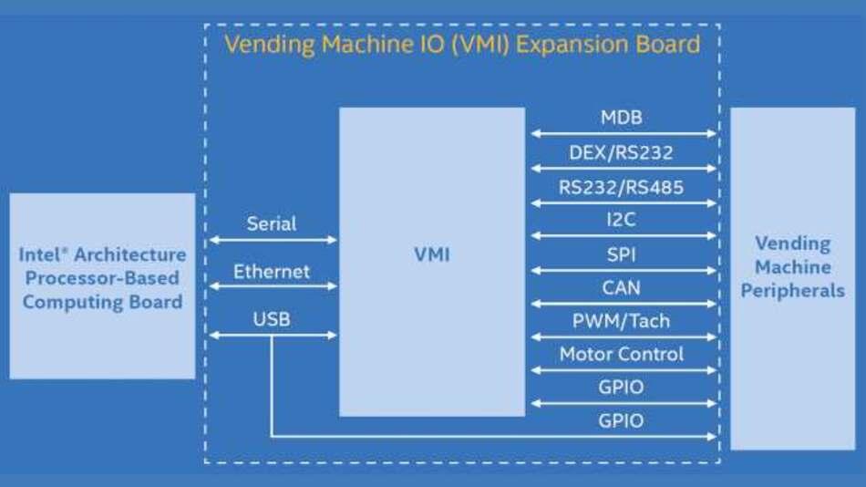 Das Vending-Machine-I/O-Expansion-Modul (VMI) ist das Bindeglied zwischen einem Intel-basiertem SBC und der Peripherie des Verkaufautomaten.
