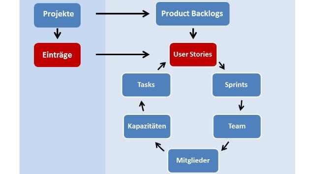Das Plugin »agileMantis« erweitert das populäre Bug-Tracking-System »MantisBT« um zahlreiche Funktion zur Projektabwicklung nach Scrum.