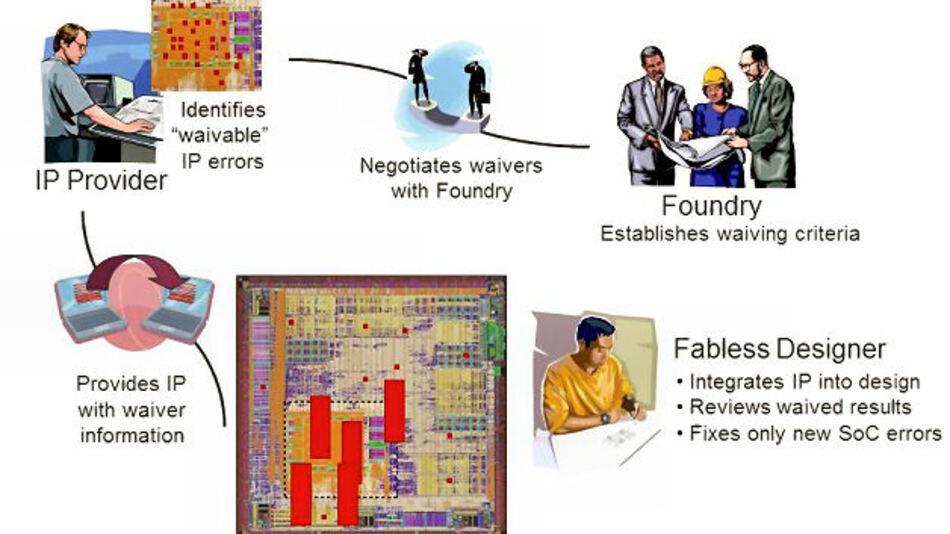 Bild 1. Aushandeln von IP-Ausnahmen mit der Foundry