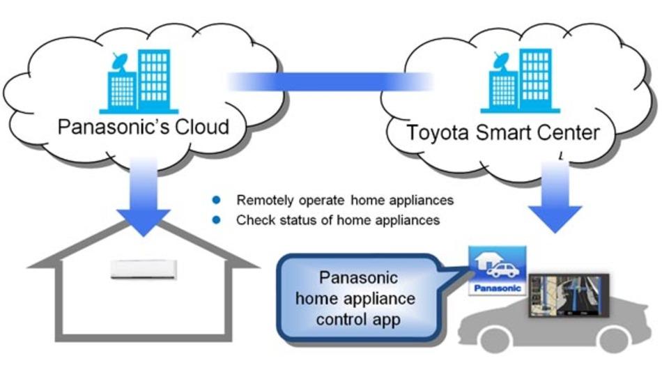 Toyota und Panasonic haben eine Cloud-basierte Lösung für eine intelligente Mobilität entwickelt.