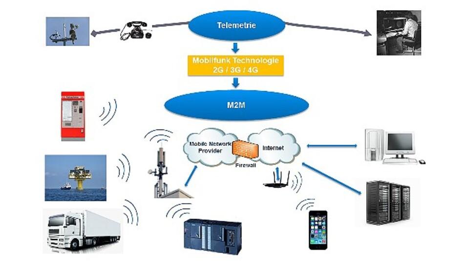 Für Industrie-, Home- und Consumer-Elektronik eignen sich die ICs »SimpleLink Wi-Fi CC3100« und »SimpleLink Wi-Fi CC3200« von TI.