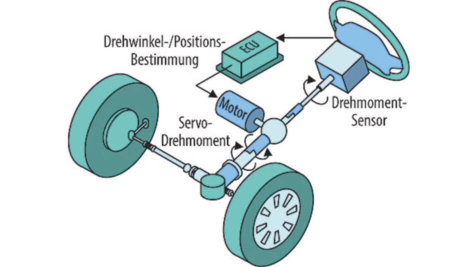 Bild 1. Eine elektronische Servolenkung erfasst Analogsignale, um die geeignete Höhe der anzulegenden Motorspannung zu ermitteln.