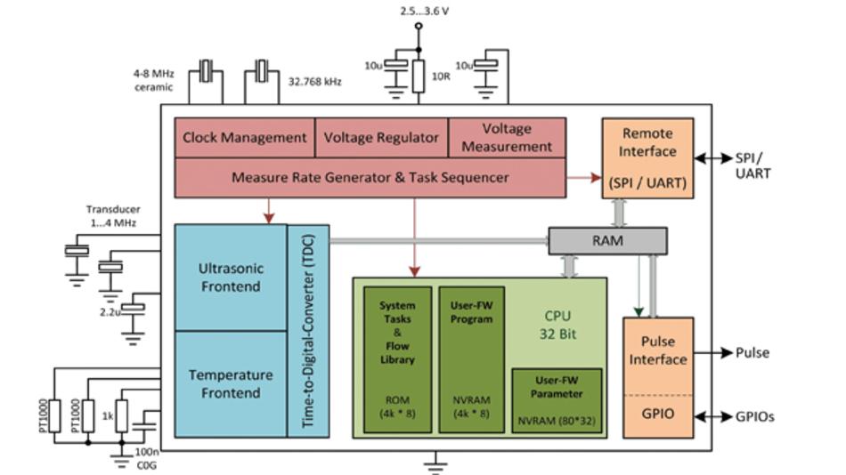 Bild 2: Blockdiagramm des GP30