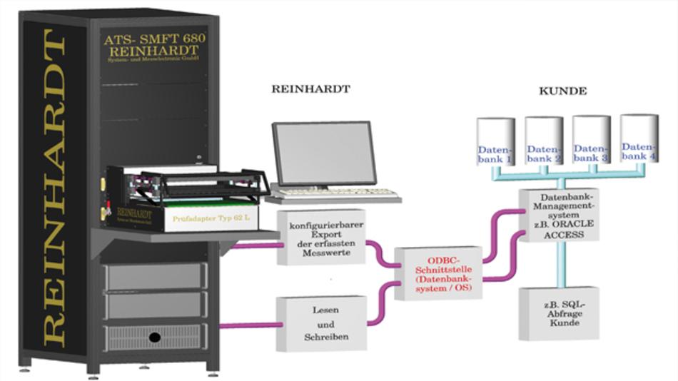 Bild 1: Datenbankanbindung eines Testsystems