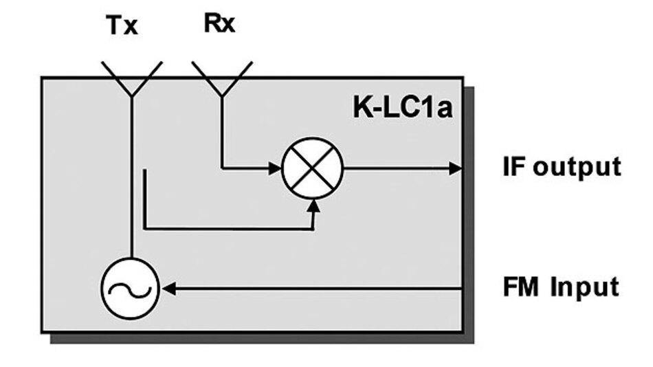 Bild 2. Blockschaltbild eines Standard-Radar-Transceiver. Am IF-Ausgang liegt das niederfrequente Ausgangssignal des Radarmoduls an. Mit Hilfe des FM Input kann die Sendefrequenz des Radarmoduls innerhalb der Grenzen des K-Bands variiert werden.