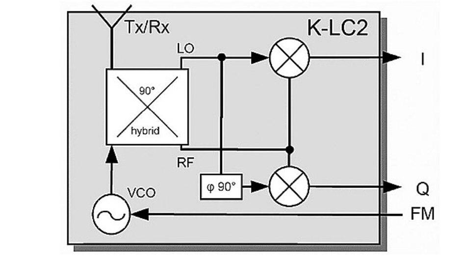 Bild 3. Variante eines Radarmoduls mit phasenverschobenen I-Q-Ausgängen: Je nach gegenseitiger Phasenlage der Signale von I und Q findet eine Bewegung des Messobjekts statt, entweder in Richtung auf den Radarsensor hin oder vom Sensor weg gerichtet.