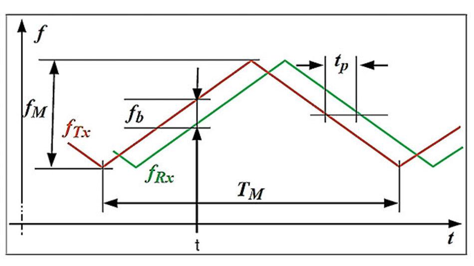 Bild 7. FMCW-Modus: Emittierte Frequenz fTx und empfangene Frequenz fRx als Funktion der Zeit. Während der Laufzeit des Signals vom Radarmodul zum Objekt und zurück verändert sich die Frequenz um den Betrag fb. Diese Differenzfrequenz wird zur Abstandsberechnung herangezogen.