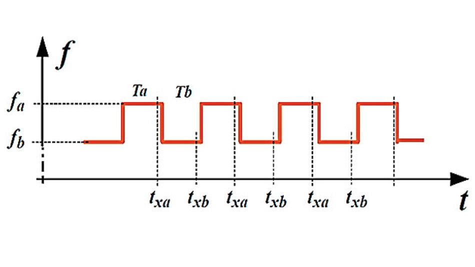 Bild 8. FSK-Betriebsart: die emittierte Radarfrequenz wird periodisch zwischen zwei Werten geändert.