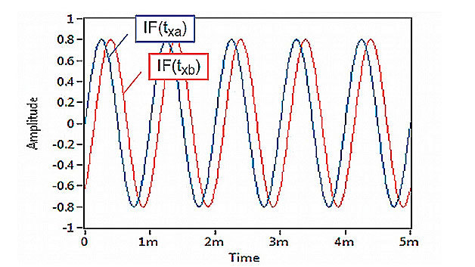 Bild 9. Durch die Bewegung des zu messenden Objekts wird für jede der Frequenzen fa und fb eine Dopplerfrequenz erzeugt, die jedoch um den Winkel ∆φ phasenverschoben sind. Die beiden Kurven sind aus den Messwerten zu den Zeitpunkten txa und txb interpoliert.