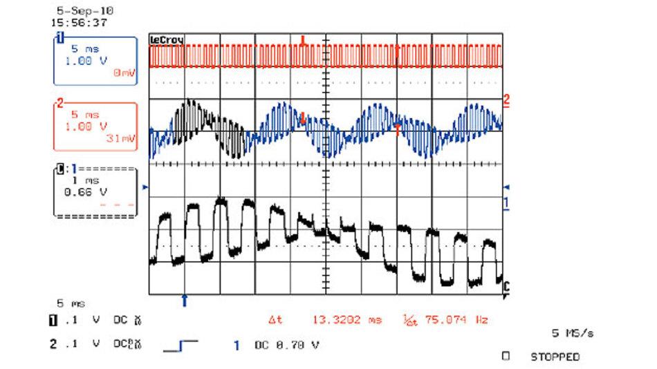 Bild 10. Screenshot einer FSK-Abstandsmessung: Das Rechtecksignal (rot) moduliert die Radarfrequenz zwischen zwei Werten fa und fb. Die blaue Kurve zeigt die beiden verschobenen Dopplersignale zu den beiden Frequenzen, aus deren Phasenverschiebung ∆φ der Abstand zum Objekt ermittelt werden kann. Die schwarze Kurve (unten) zeigt einen vergrößerten Ausschnitt der Dopplersignale