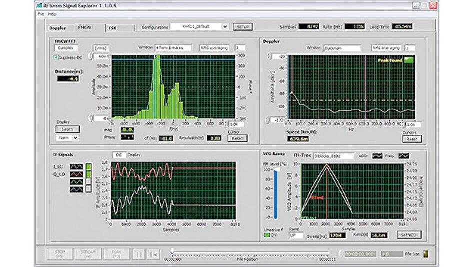 Bild 11. ST-200-Screenshot im FMCW-Modus mit angeschlossenem K-MC1-Radar-Transceiver [2]. Aus dem Frequenzspektrum oben links lässt sich ein Objekt im Abstand 4,4 m identifizieren. Unten rechts ist die Spannung am VCO und die daraus resultierende Radarfrequenz gezeigt. Durch eine entsprechende Wahl der Parameter lässt sich dieser Zusammenhang bezüglich Linearität optimieren. Unten links sind die Ausgangssignale I und Q graphisch dargestellt. Das Dopplersignal (bei bewegtem Objekt) ist oben rechts gezeigt.