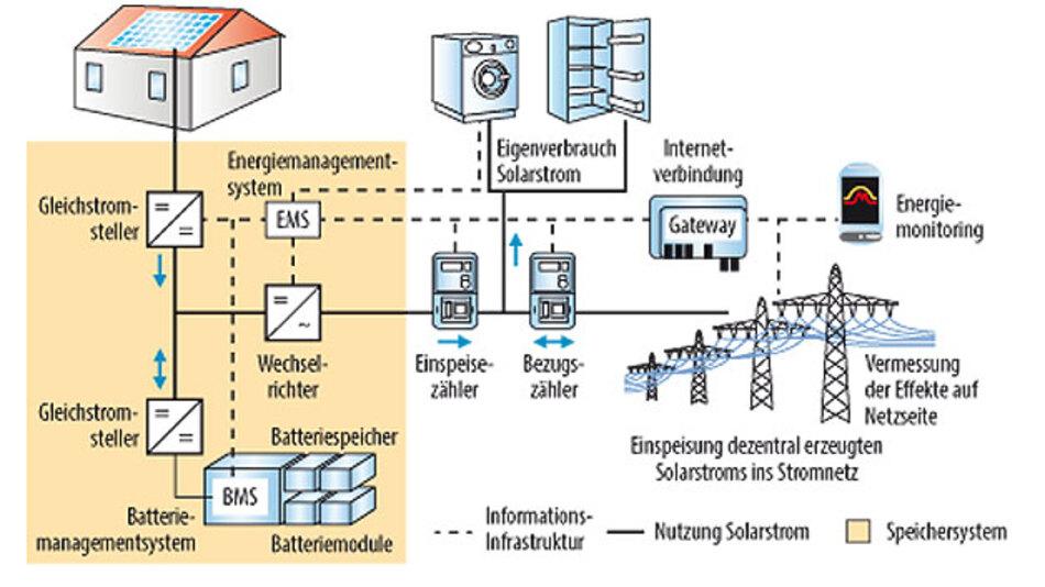 Forschungsprojekt PV-HOST: Solarstrom ins Stromnetz einbinden ...