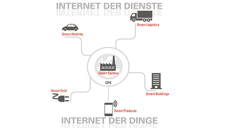 Die durch das Internet der Dinge hervorgerufene datentechnische Revolution betrifft sämtliche Lebensbereiche vom Beruf über den Alltag bis hin zur Fortbewegung.