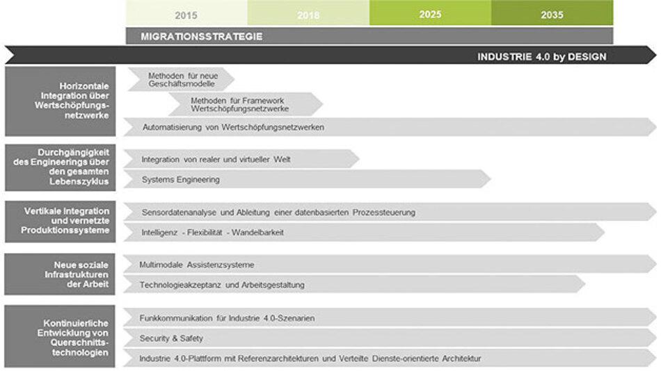 Bild 1. Zeitplan für einzelne Forschungsfelder zu Industrie 4.0.