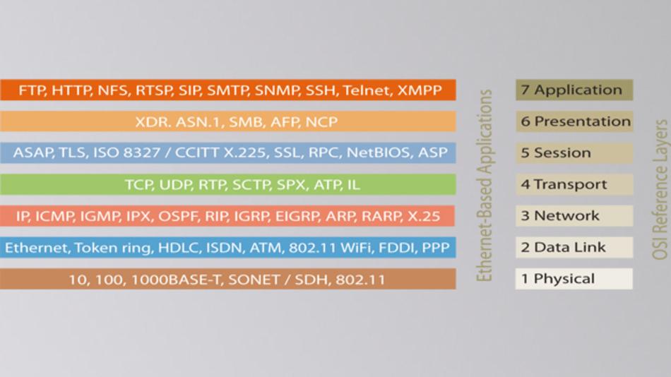 Bild 1: Das ISO-OSI-Referenzmodell für Ethernet