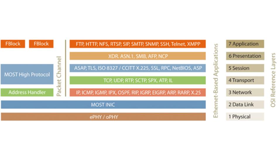 Bild 2: Modifiziertes OSI-Referenzmodell enthält MOST und Ethernet