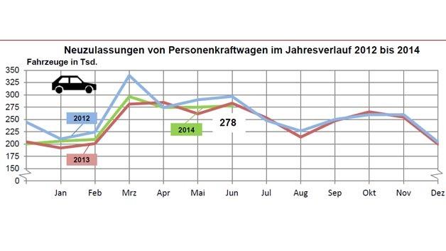 Neuzulassungen von Pkws im Zeitraum von 2012 bis 2014.