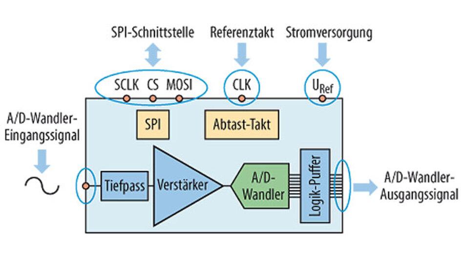 Bild 1. Blockschaltung einer Baugruppe mit A/D-Wandler: typisch für Mixed-Signal-Designs