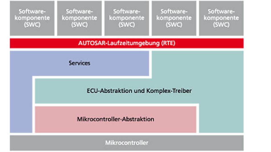 Bild 1. Überblick der AUTOSAR-Software-Architektur.