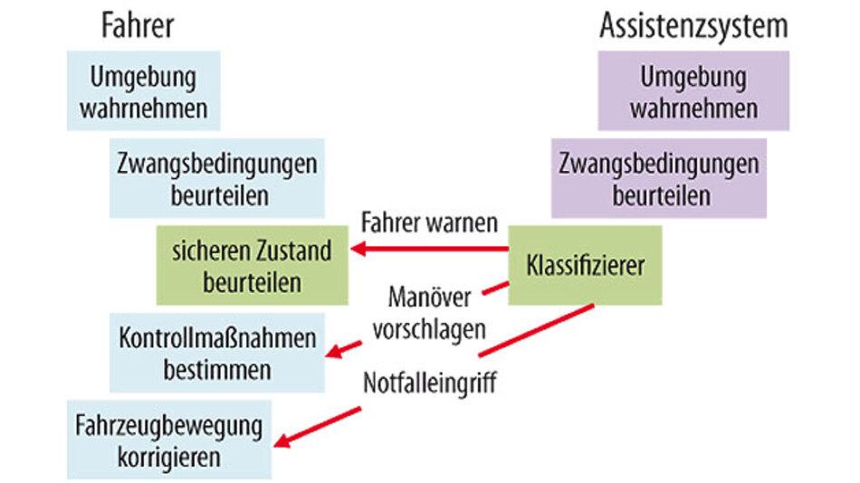 Bild 1. Assistenzsysteme greifen in die Entscheidungsprozesse des Fahrers ein.